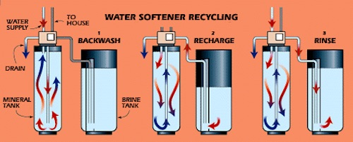 water softener regeneration process
